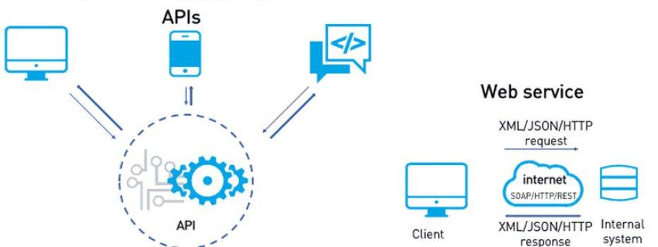IOS & Android Webservis Alt Yapısı [PHP – MySQL – jSon]